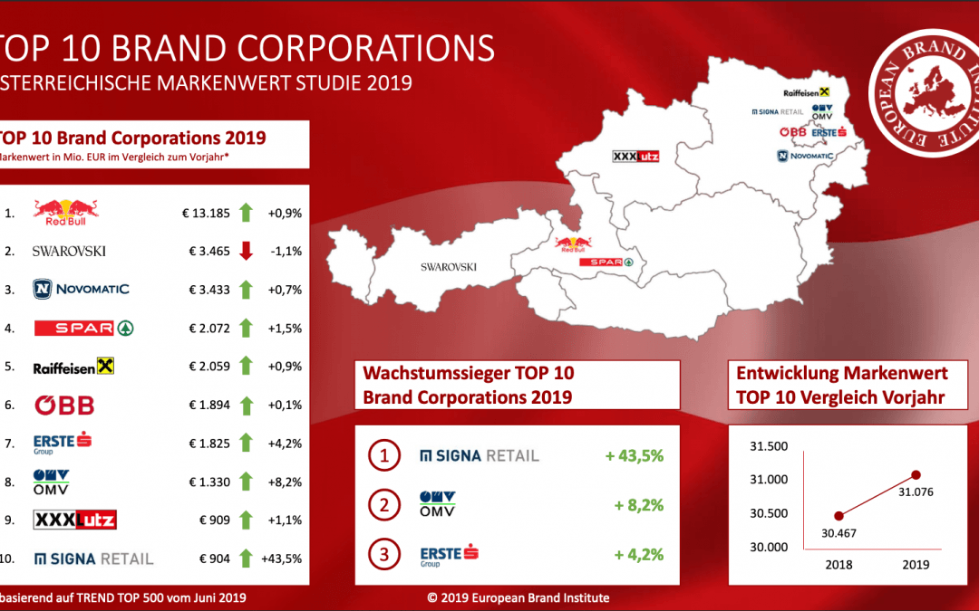 Austrian brand value study 2019 – Red Bull remains most valuable brand